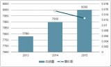 2017年中国步进电机市场规模及市场空间分析【图】
