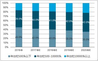 2020年中国口蹄疫市场苗的渗透率预测【图】