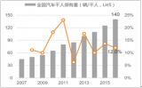 2018年中国汽车行业发展现状分析【图】