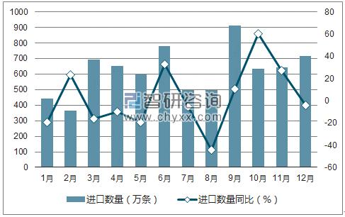 2017年1-12月中国纸烟进口数量统计图