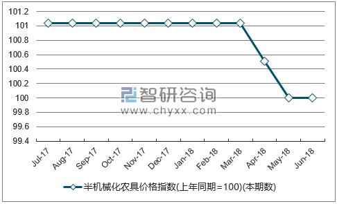 近一年山西半机械化农具价格指数走势图