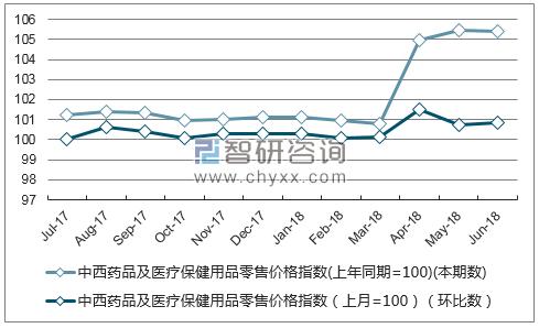 近一年陕西中西药品及医疗保健用品零售价格指数走势图