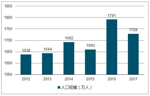 2012-2017年我国出生人口规模走势图