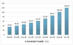 中国数据库软件行业快速成长,国产企业占比提升[图]