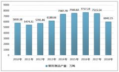 中国注塑制品需求日益增长 2018年注塑制品行业产量、产能及市场规模分析[图]
