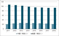 2018年中国操作系统行业发展趋势:政府示范效应,民用替代空间巨大[图]