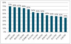 2018-2019年水泥行业供需端及各地区竞争格局分析:供需端增速呈现下行趋势[图]