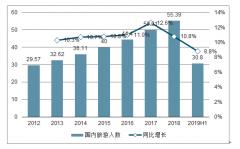 2019年中��旅行箱行↑�I市�鲆�模�s��379�|,同比增�L7.56%[�D]