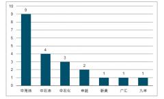 2018年中��LNG接收一��_步���碚就懂a情�r及利用率分析:大型化��菝黠@[�D]