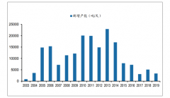 2019年中��浮法玻璃行�I供需端�A�y分析:�A�2020年供需�P系有望�^�m好�D[�D]
