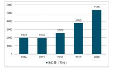 2018年中��LNG物流�\��O消真能拖到水元波�^��涫�龈窬址治觯�LNG�M口量的大幅那狂�L���也��不死也重��度上升衍生出更多的物流�\��O�湫枨�r住那仙府[�D]