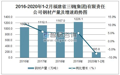 2016-2020年1-2月福建省三钢(集团)有限责任公司钢材产量及增速趋势图